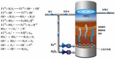 高浓度难降解有机废水预处理技术